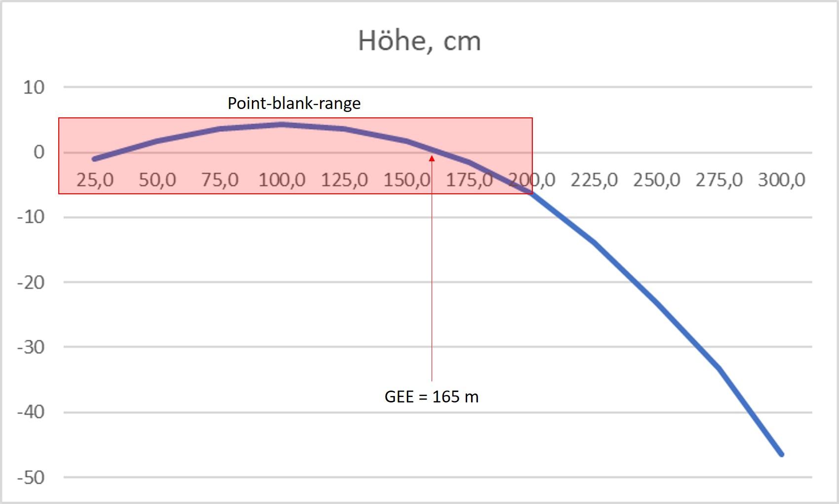 Ballistische Kurve Blaser R8