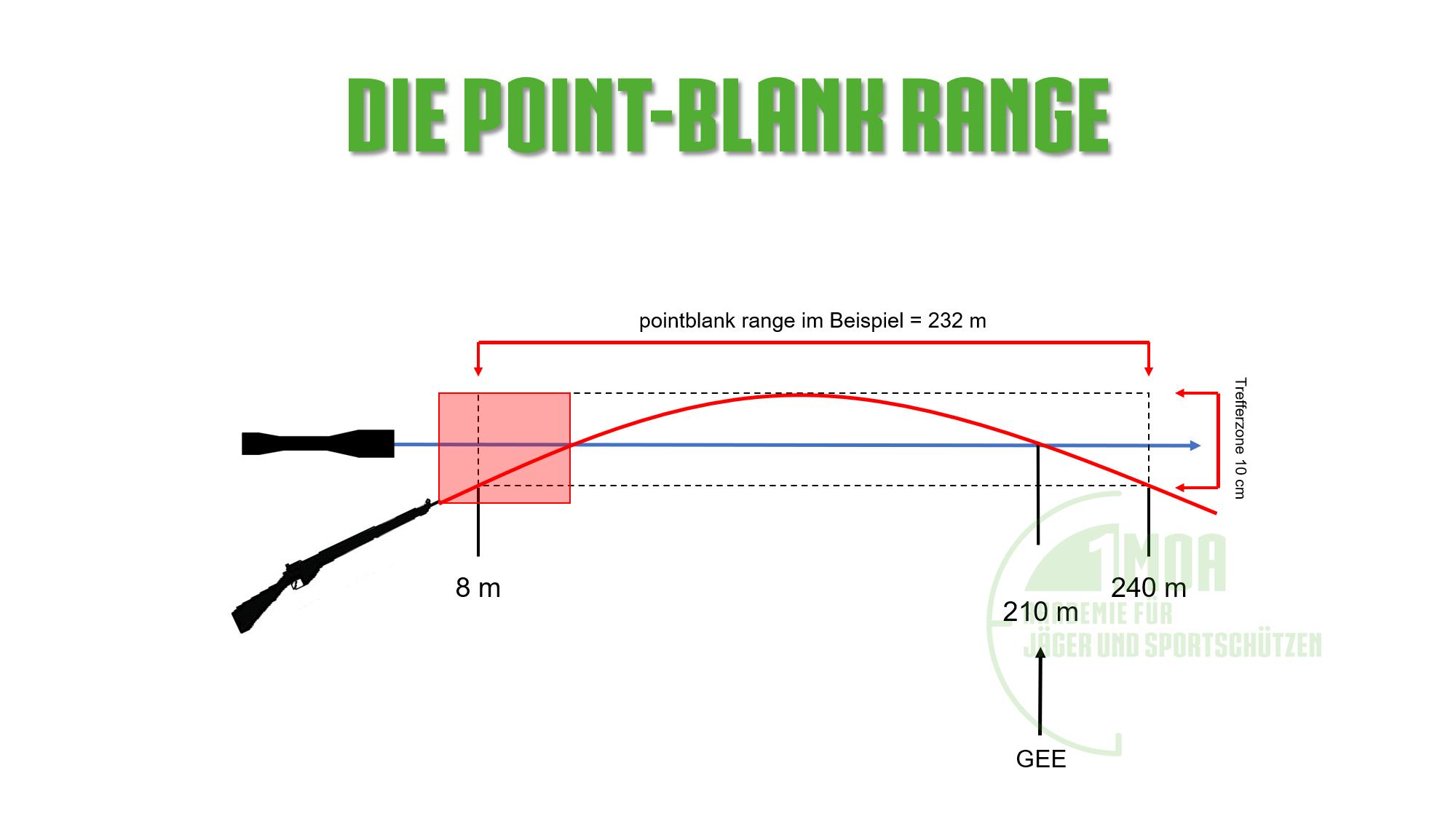 Pointblank Range kurze Distanz