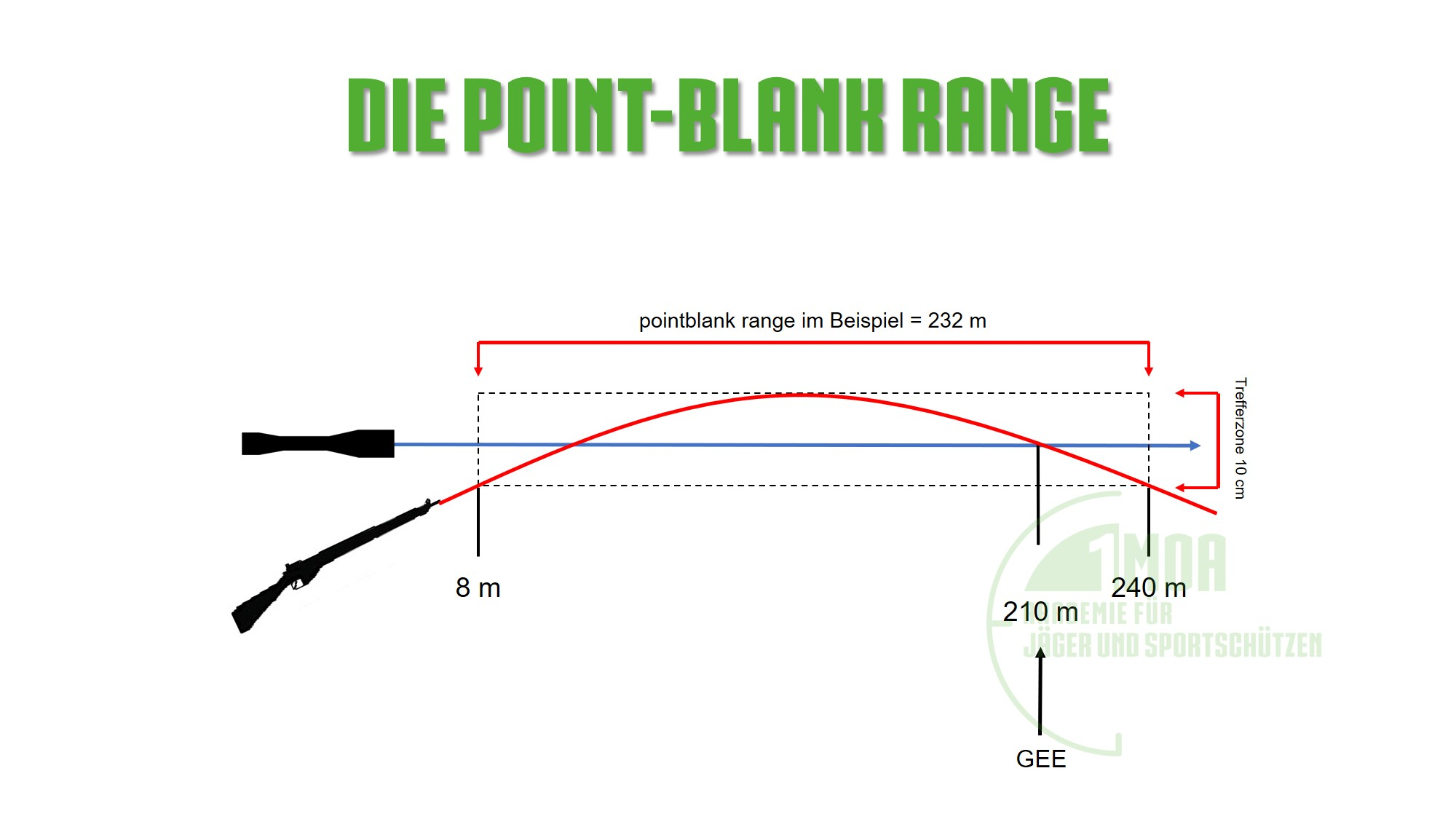 die point-blank range