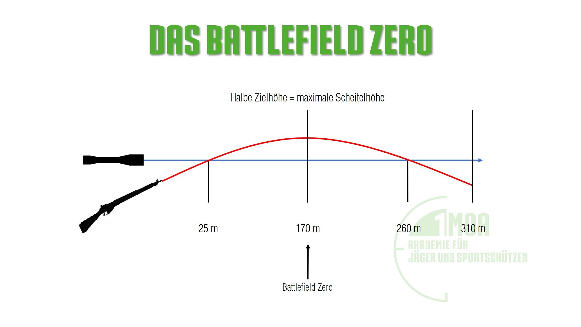 Das Battlefield Zero